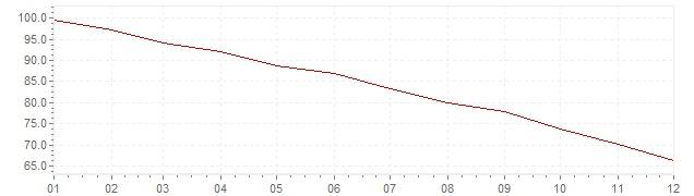 Gráfico - inflación armonizada de Turquía en 1998 (IPCA)