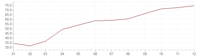 Chart - harmonised inflation Turkey 2001 (HICP)