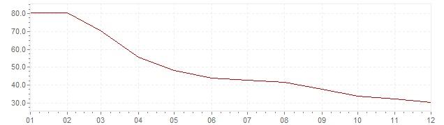 Gráfico - inflación armonizada de Turquía en 2002 (IPCA)