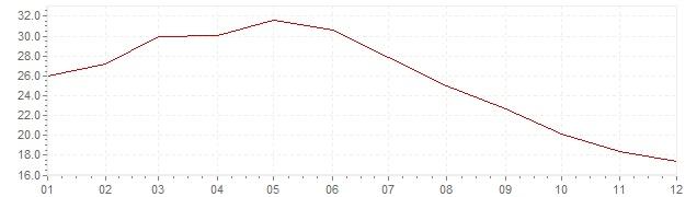 Gráfico - inflación armonizada de Turquía en 2003 (IPCA)