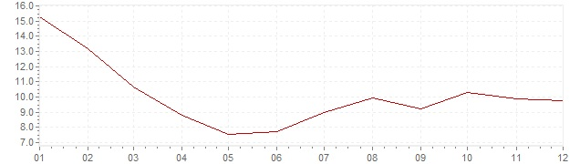 Chart - harmonised inflation Turkey 2004 (HICP)