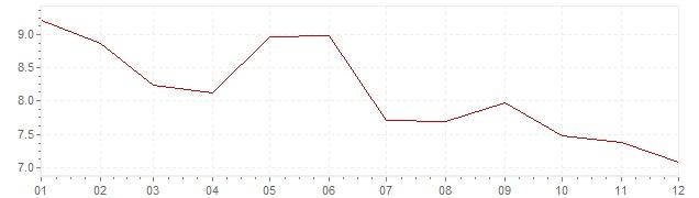Grafiek - geharmoniseerde inflatie Turkije 2005 (HICP)