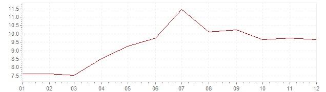 Chart - harmonised inflation Turkey 2006 (HICP)