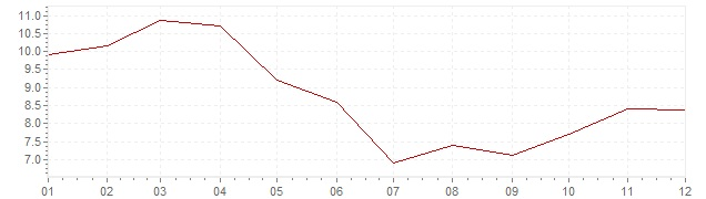 Gráfico - inflación armonizada de Turquía en 2007 (IPCA)