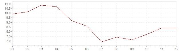 Chart - harmonised inflation Turkey 2007 (HICP)