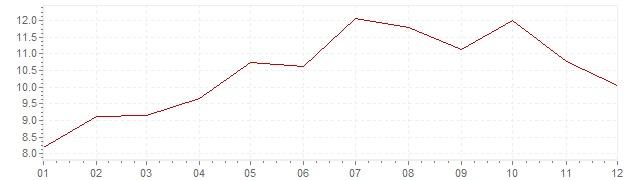 Gráfico - inflación armonizada de Turquía en 2008 (IPCA)