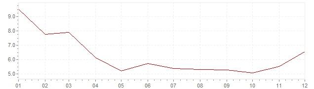 Gráfico - inflación armonizada de Turquía en 2009 (IPCA)