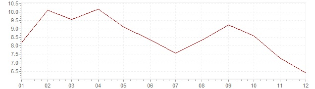 Chart - harmonised inflation Turkey 2010 (HICP)