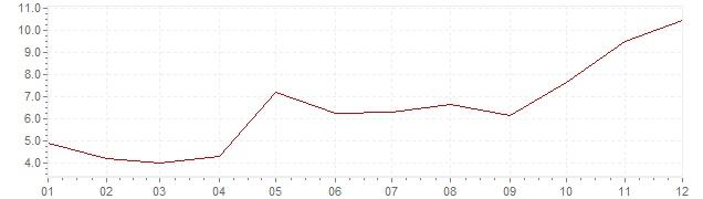 Chart - harmonised inflation Turkey 2011 (HICP)