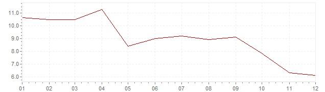 Grafiek - geharmoniseerde inflatie Turkije 2012 (HICP)