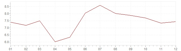Graphik - harmonisierte Inflation Türkei 2013 (HVPI)