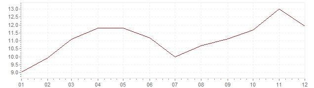 Gráfico - inflación armonizada de Turquía en 2017 (IPCA)