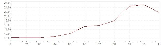 Graphik - Inflation harmonisé Turquie 2018 (IPCH)