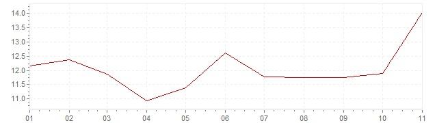 Grafiek - geharmoniseerde inflatie Turkije 2020 (HICP)