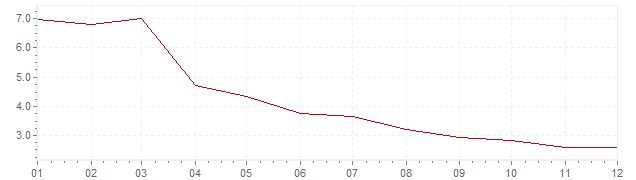 Gráfico - inflación armonizada de Gran Bretaña en 1992 (IPCA)