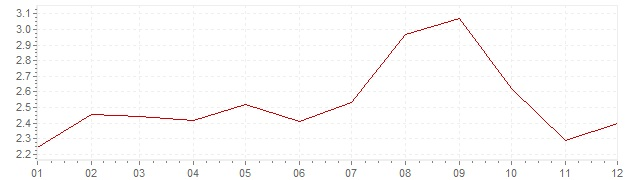 Grafico - inflazione armonizzata Gran Bretagna 1993 (HICP)