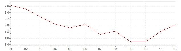Graphik - Inflation harmonisé Grande-Bretagne 1994 (IPCH)