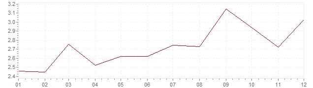 Gráfico – inflação harmonizada na Grã-Bretanha em 1995 (IHPC)