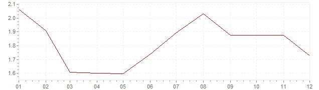 Gráfico - inflación armonizada de Gran Bretaña en 1997 (IPCA)