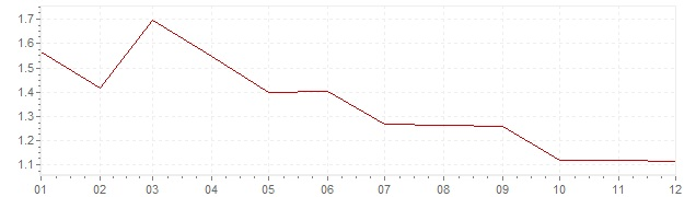 Gráfico - inflación armonizada de Gran Bretaña en 1999 (IPCA)