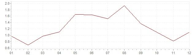 Graphik - Inflation harmonisé Grande-Bretagne 2001 (IPCH)