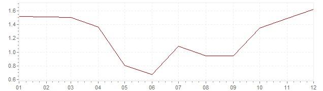 Gráfico – inflação harmonizada na Grã-Bretanha em 2002 (IHPC)
