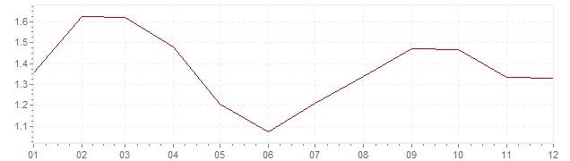 Gráfico - inflación armonizada de Gran Bretaña en 2003 (IPCA)