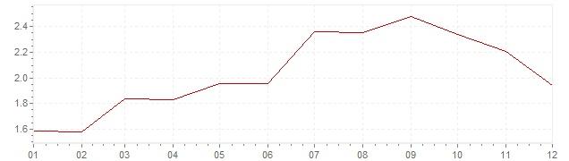 Graphik - Inflation harmonisé Grande-Bretagne 2005 (IPCH)
