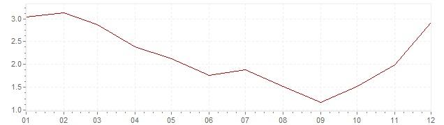 Grafico - inflazione armonizzata Gran Bretagna 2009 (HICP)