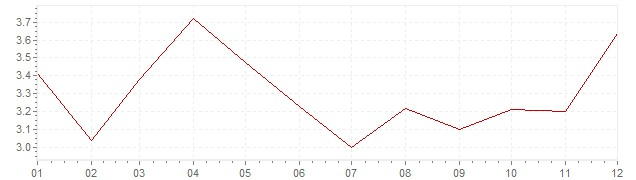 Chart - harmonised inflation Great Britain 2010 (HICP)