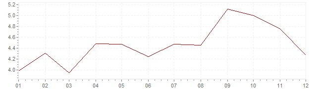 Grafico - inflazione armonizzata Gran Bretagna 2011 (HICP)