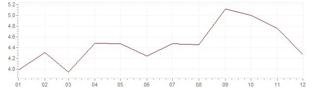 Graphik - Inflation harmonisé Grande-Bretagne 2011 (IPCH)