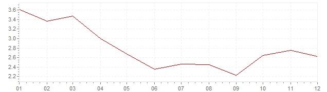 Graphik - harmonisierte Inflation Großbritannien 2012 (HVPI)