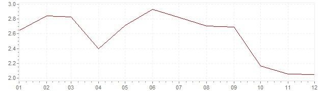 Grafico - inflazione armonizzata Gran Bretagna 2013 (HICP)