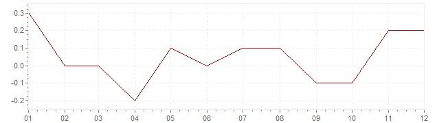 Chart - harmonised inflation Great Britain 2015 (HICP)