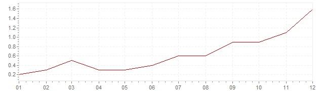 Gráfico - inflación armonizada de Gran Bretaña en 2016 (IPCA)
