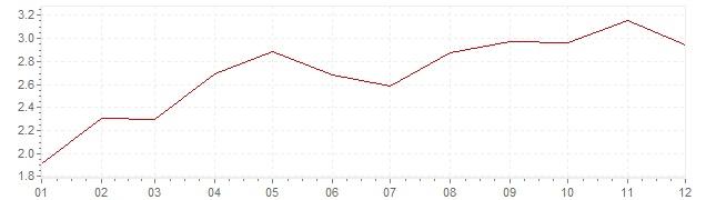 Graphik - harmonisierte Inflation Großbritannien 2017 (HVPI)