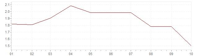 Graphik - harmonisierte Inflation Großbritannien 2019 (HVPI)