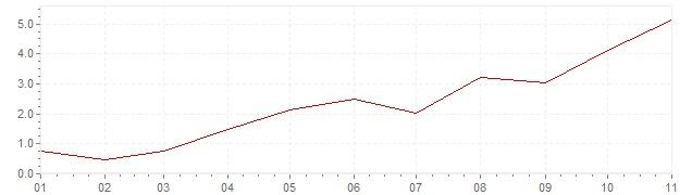 Graphik - Inflation harmonisé Grande-Bretagne 2021 (IPCH)