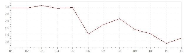 Grafico - inflazione Austria 1960 (CPI)