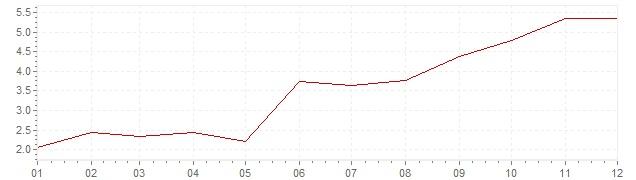 Grafico - inflazione Austria 1961 (CPI)