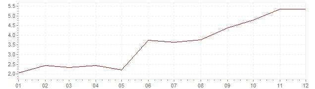 Graphik - Inflation Österreich 1961 (VPI)
