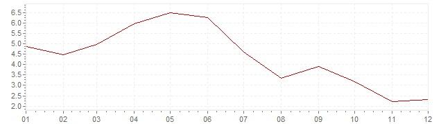 Graphik - Inflation Österreich 1962 (VPI)