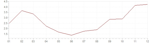Grafiek - inflatie Oostenrijk 1963 (CPI)