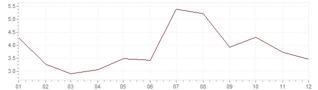 Grafiek - inflatie Oostenrijk 1964 (CPI)