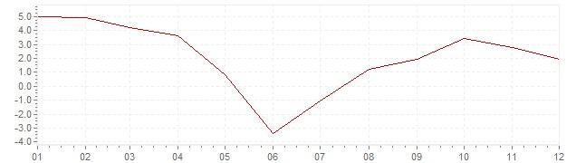 Grafiek - inflatie Oostenrijk 1966 (CPI)