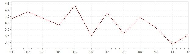 Grafiek - inflatie Oostenrijk 1967 (CPI)