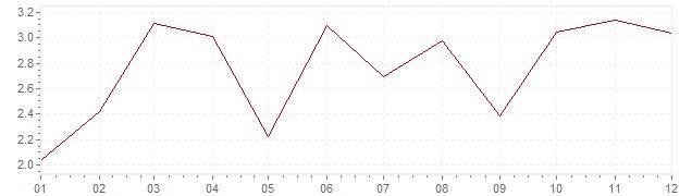 Grafiek - inflatie Oostenrijk 1968 (CPI)