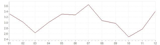 Grafiek - inflatie Oostenrijk 1969 (CPI)