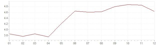 Grafiek - inflatie Oostenrijk 1970 (CPI)